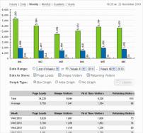 افزونه آمار لحظه ای StatCounter وردپرس | The Best WordPress Plugins | طراحی سایت آسان